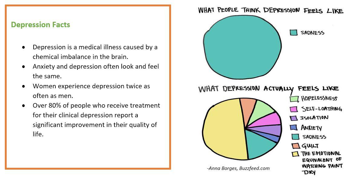 Depression top third.3