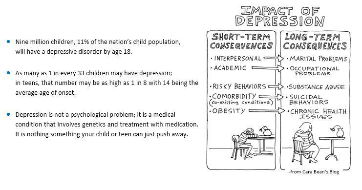Teen depression top third