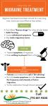 Timeline of Migraine Treatment